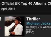 MICHAEL JACKSON's 'THRILLER' (On Epic Records) Re-Reaches Epic Proportions: Re-Enters the Charts – Share My Faves & Know Why
